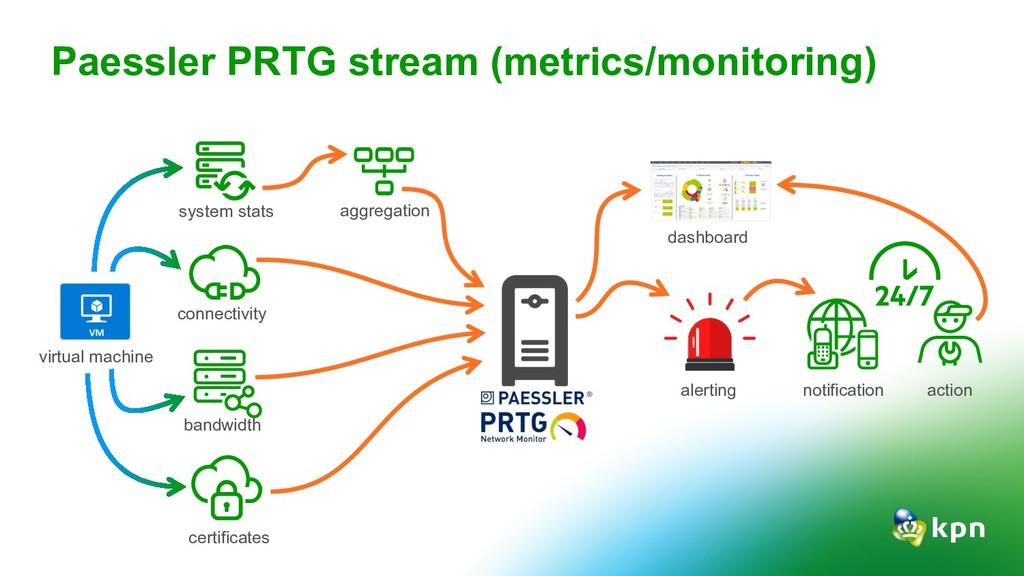 Paessler PRTG stream (metrics/monitoring) virtu...