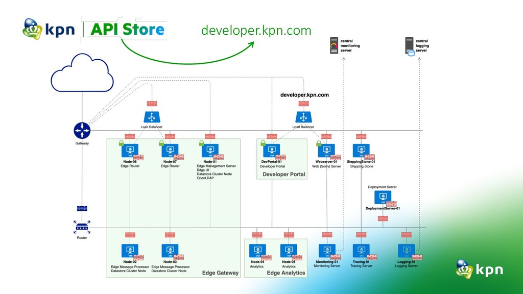 developer.kpn.com