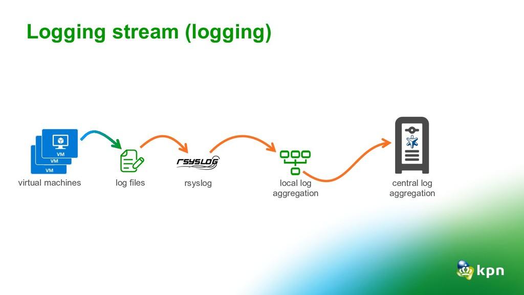 Logging stream (logging) rsyslog log files virt...