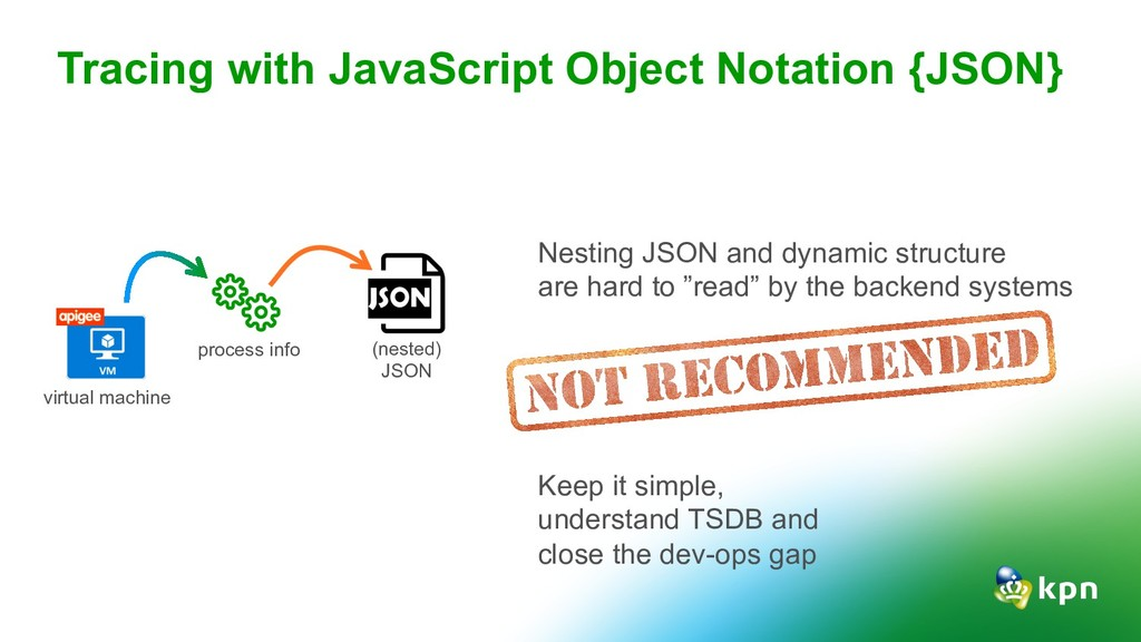 Tracing with JavaScript Object Notation {JSON} ...