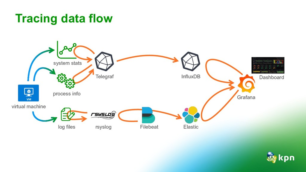 Tracing data flow rsyslog Telegraf InfluxDB Ela...