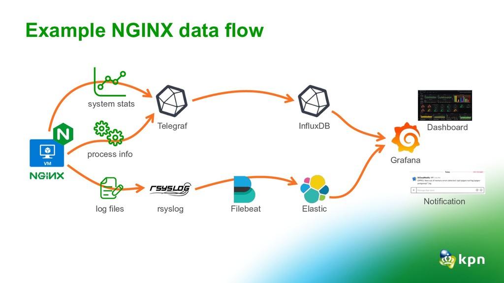 Example NGINX data flow log files process info ...