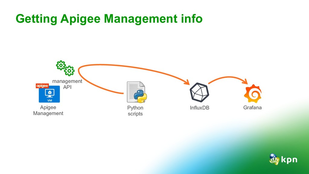 Getting Apigee Management info management API A...