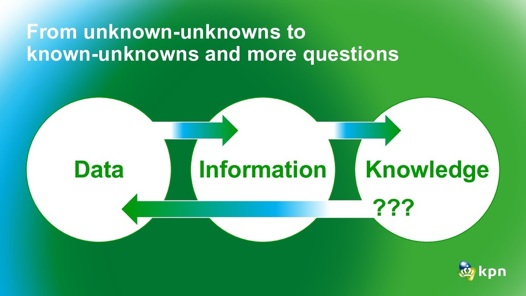 Data Information Knowledge From unknown-unknown...