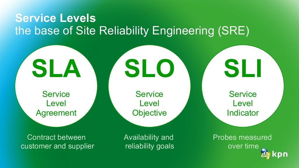 SLA Service Level Agreement SLO Service Level O...