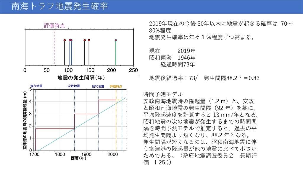 時間予測モデル 安政南海地震時の隆起量(1.2 m)と、安政 と昭和南海地震の発生間隔(92 ...
