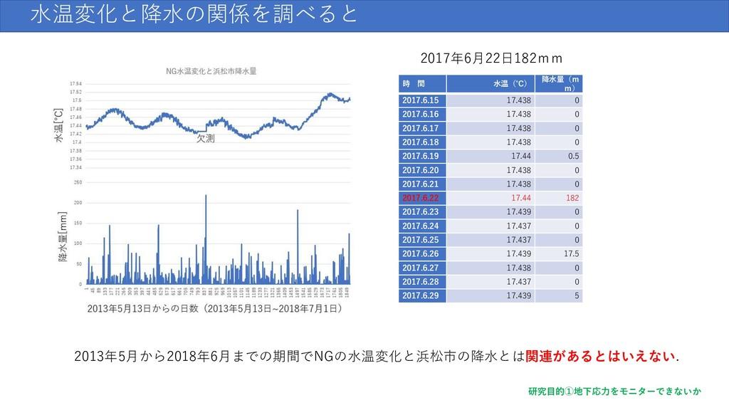 水温変化と降水の関係を調べると 2013年5月から2018年6月までの期間でNGの水温変化と浜...