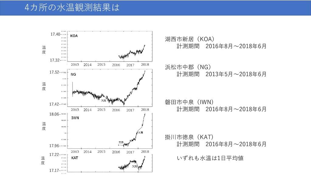 4カ所の水温観測結果は 湖西市新居(KOA) 計測期間 2016年8月〜2018年6月 浜松市...