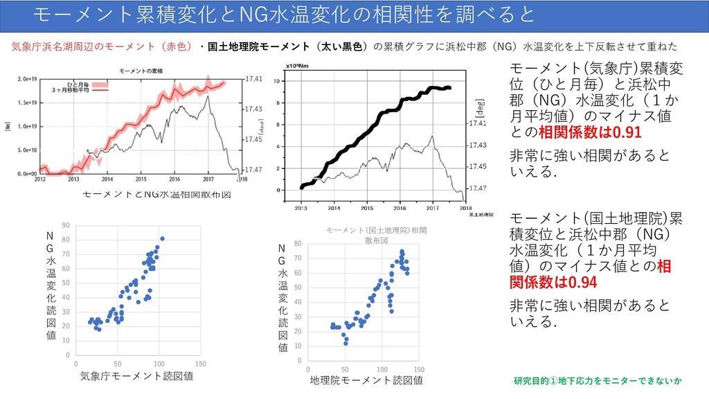 モーメント累積変化とNG水温変化の相関性を調べると 気象庁浜名湖周辺のモーメント(赤色)・国土...