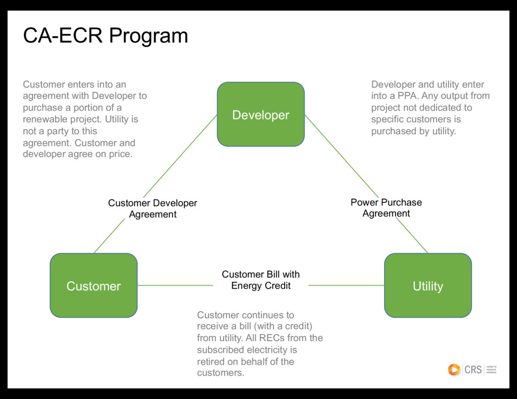 CA-ECR Program Developer Utility Customer Custo...