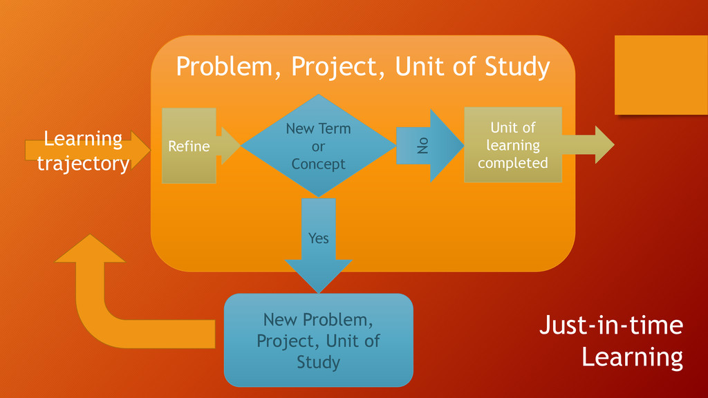 Problem, Project, Unit of Study Refine New Term...