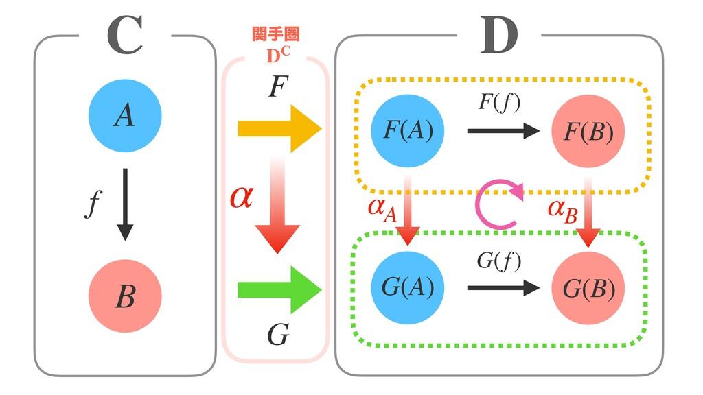 A B F f G F(A) F(B) G(A) G(B) F(f) G(f) α αA αB...