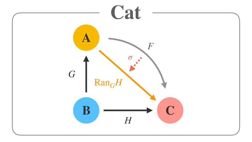 Cat H A G RanG H F B C σ