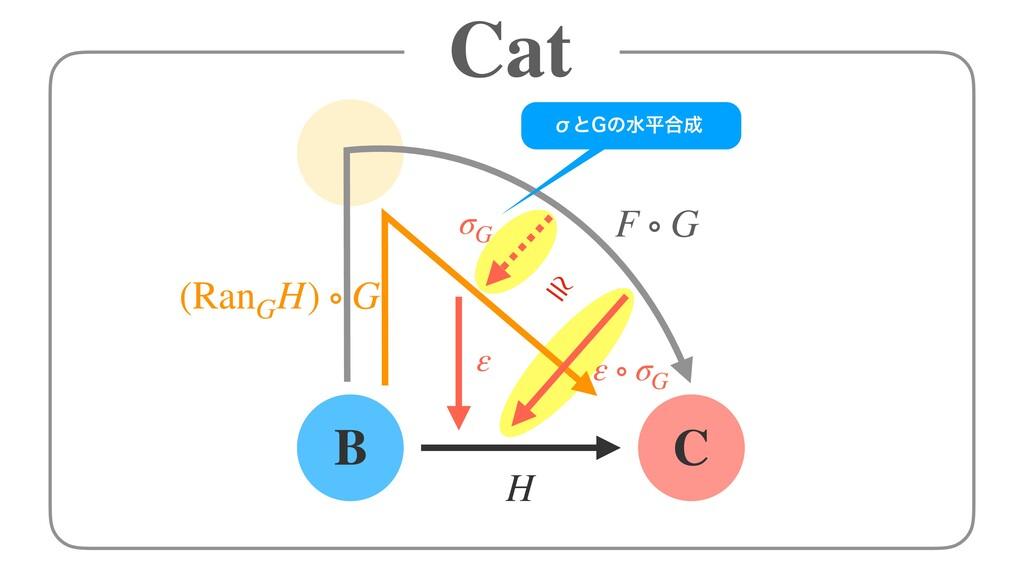 Cat B C H ε ε ∘ σG F ∘ G (RanG H) ∘ G σG ≅ Мͱ(ͷ...
