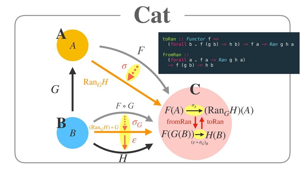 Cat H G RanG H σ A B F ∘ G ε (RanG H) ∘ G σG (ε...