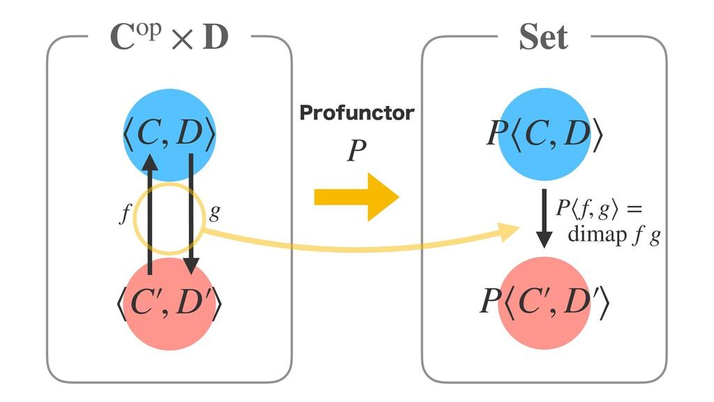 P Cop × D Set ⟨C, D⟩ 1SPGVODUPS ⟨C′ , D′ ⟩ P⟨C,...