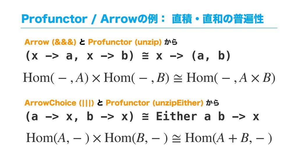 """1SPGVODUPS""""SSPXͷྫɿੵɾͷීวੑ Hom( − , A) × H..."""