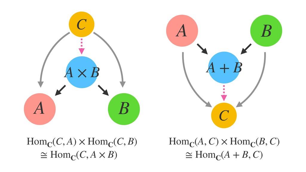A B C A × B HomC (C, A) × HomC (C, B) ≅ HomC (C...