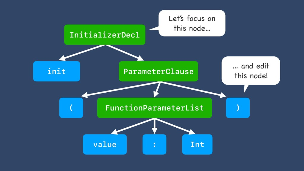init ( ) value : Int InitializerDecl FunctionPa...