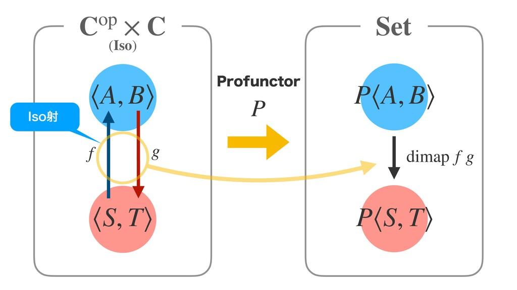 P Cop × C Set ⟨A, B⟩ 1SPGVODUPS ⟨S, T⟩ P⟨A, B⟩ ...