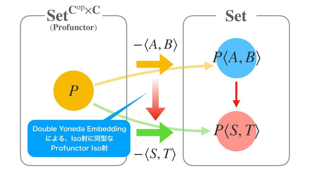 −⟨A, B⟩ (Profunctor) Set P −⟨S, T⟩ P⟨A, B⟩ P⟨S,...
