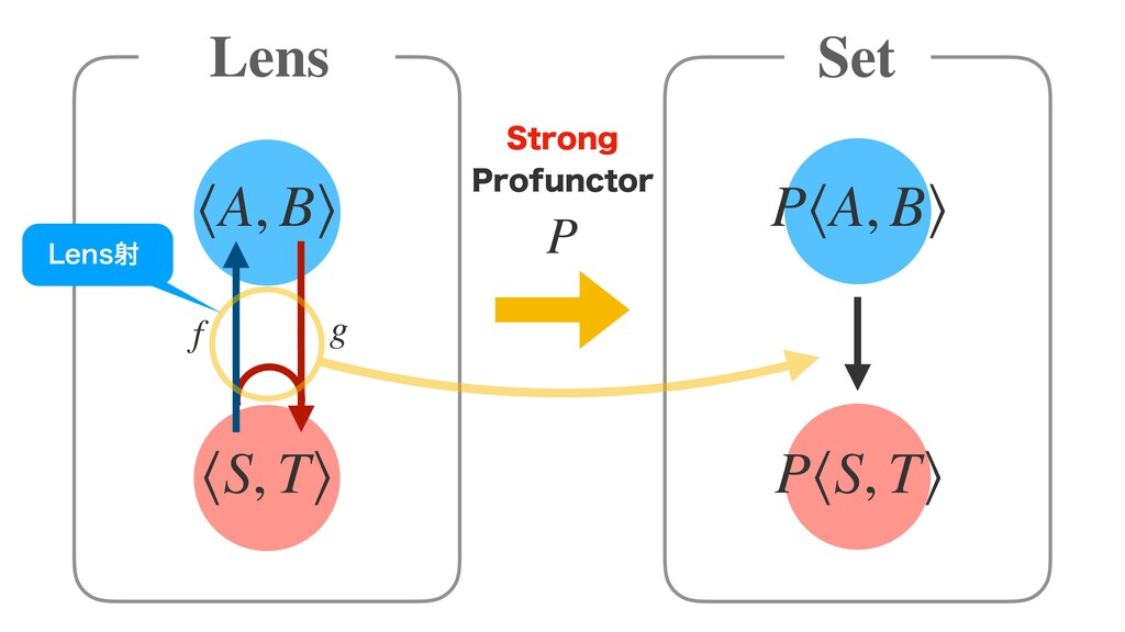 P Lens Set ⟨A, B⟩ ⟨S, T⟩ P⟨A, B⟩ P⟨S, T⟩ f g -F...