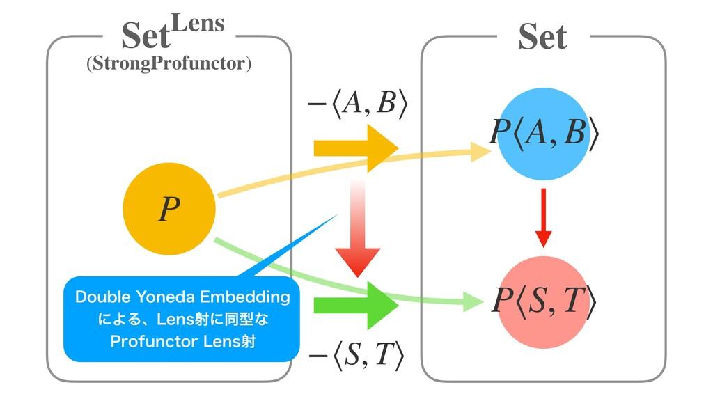 −⟨A, B⟩ (StrongProfunctor) Set P −⟨S, T⟩ P⟨A, B...