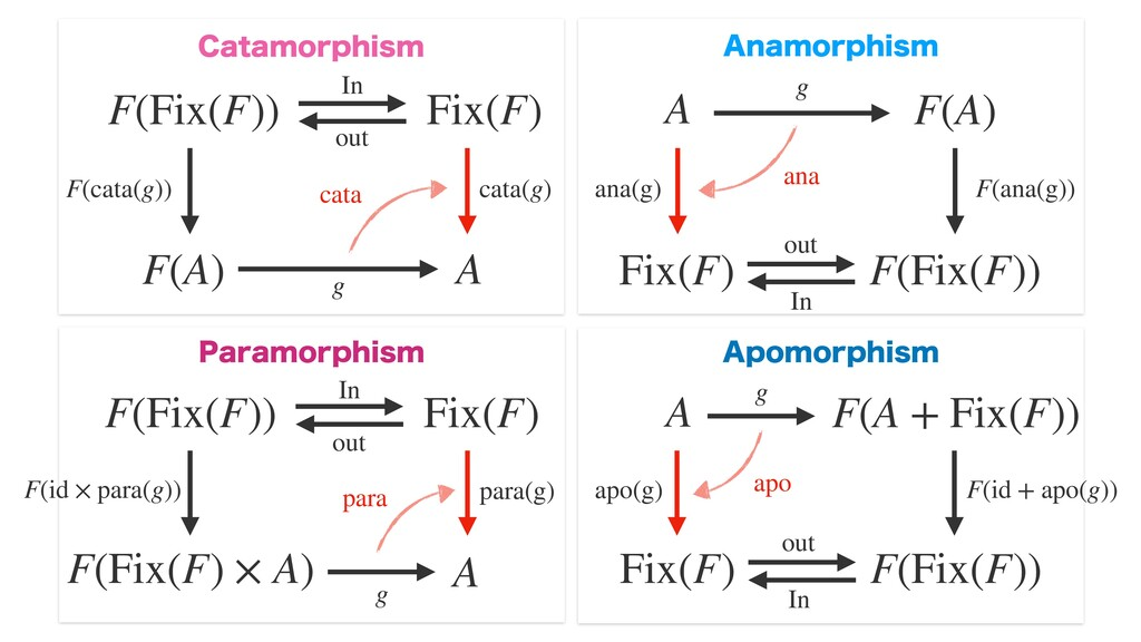 F(Fix(F)) Fix(F) F(A) A F(Fix(F)) Fix(F) F(A + ...