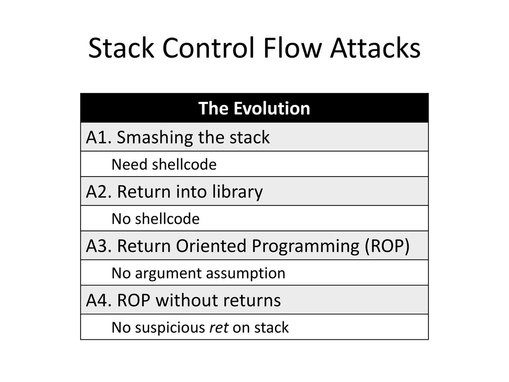 Stack Control Flow Attacks The Evolution A1. Sm...