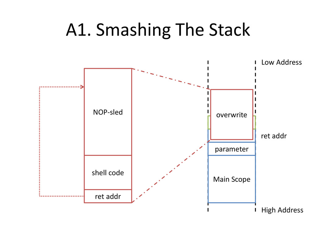 A1. Smashing The Stack Main Scope High Address ...