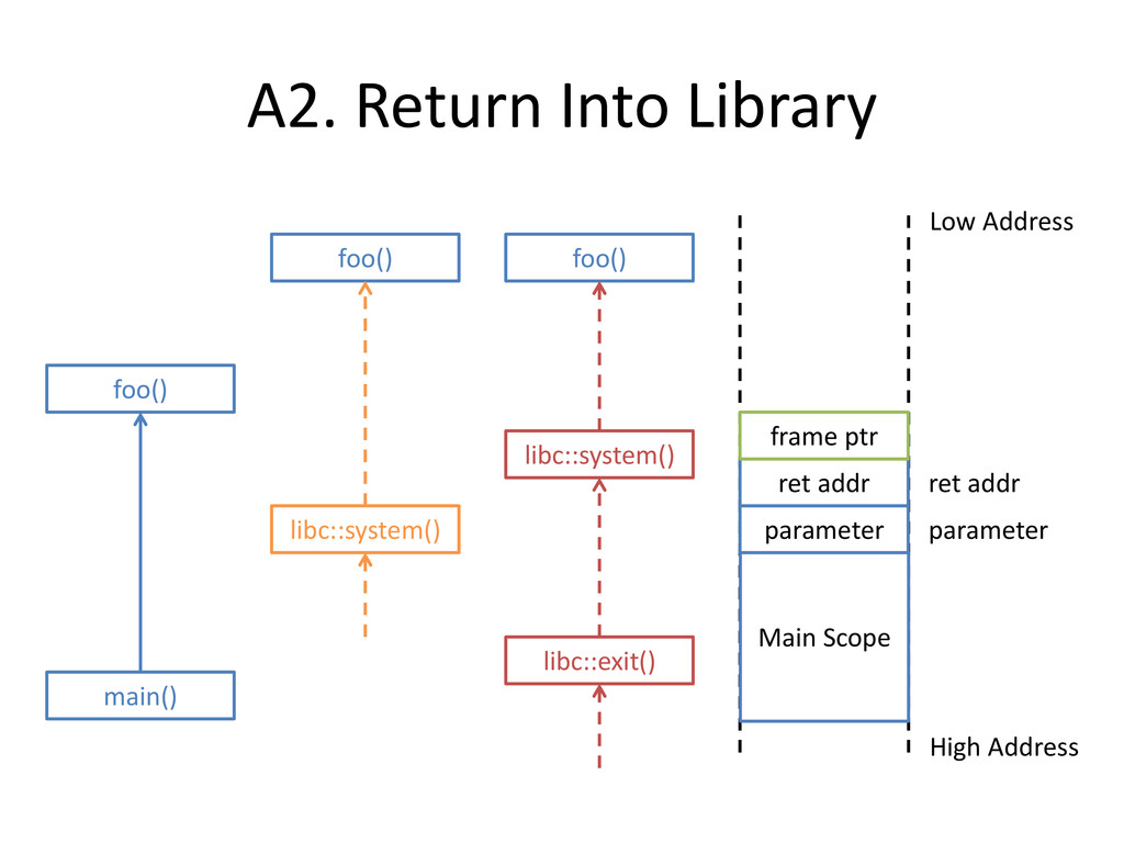 A2. Return Into Library Main Scope High Address...
