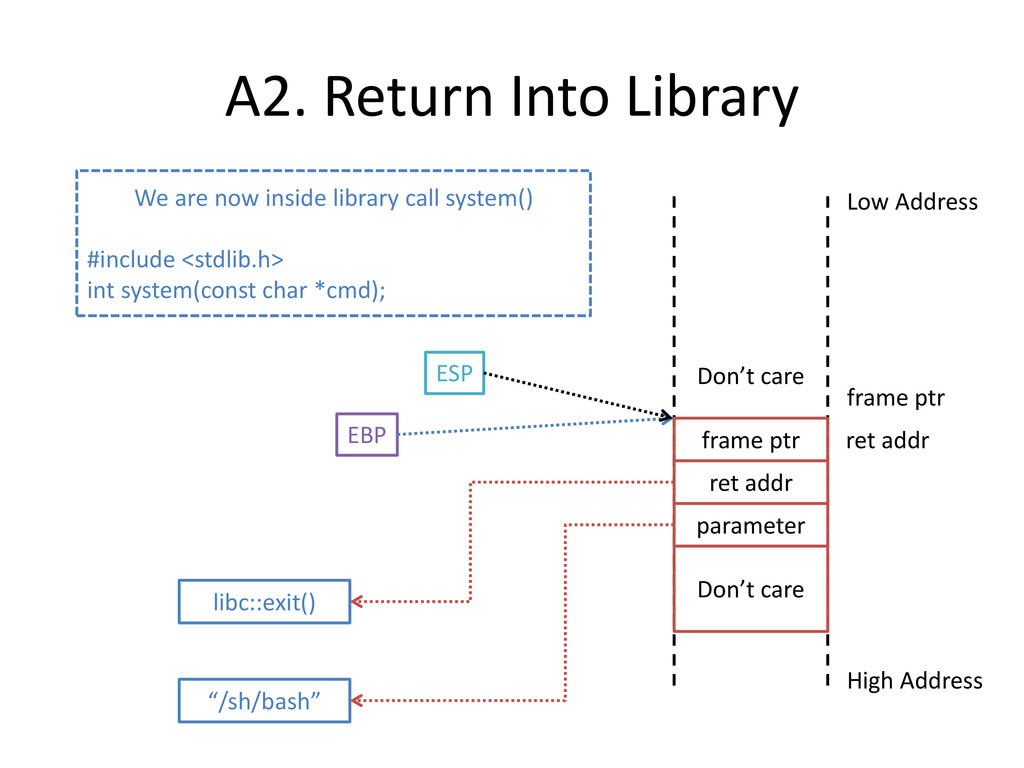 A2. Return Into Library High Address Low Addres...