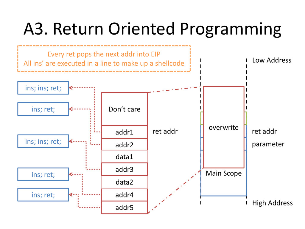 A3. Return Oriented Programming Main Scope High...