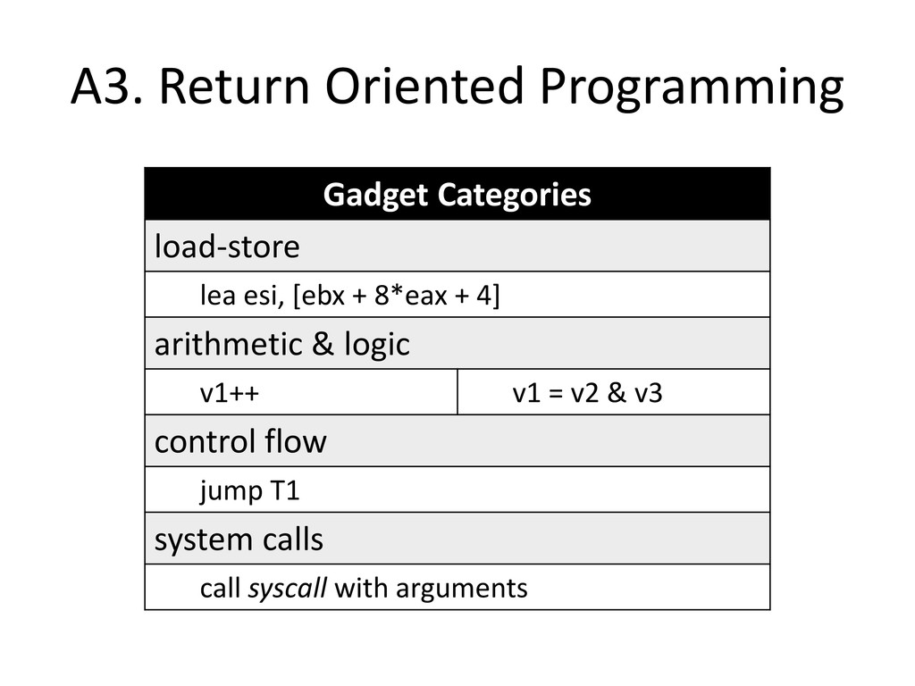 A3. Return Oriented Programming Gadget Categori...