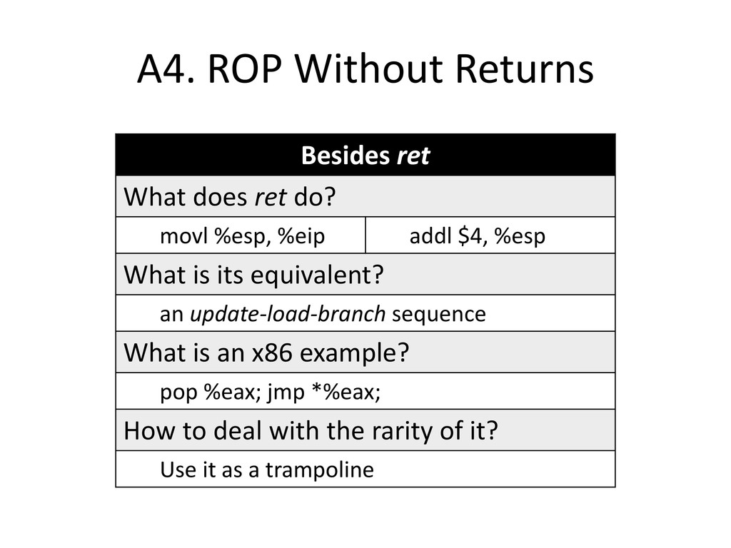 A4. ROP Without Returns Besides ret What does r...