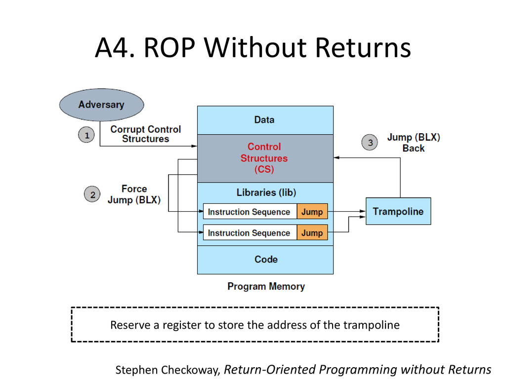 A4. ROP Without Returns Reserve a register to s...