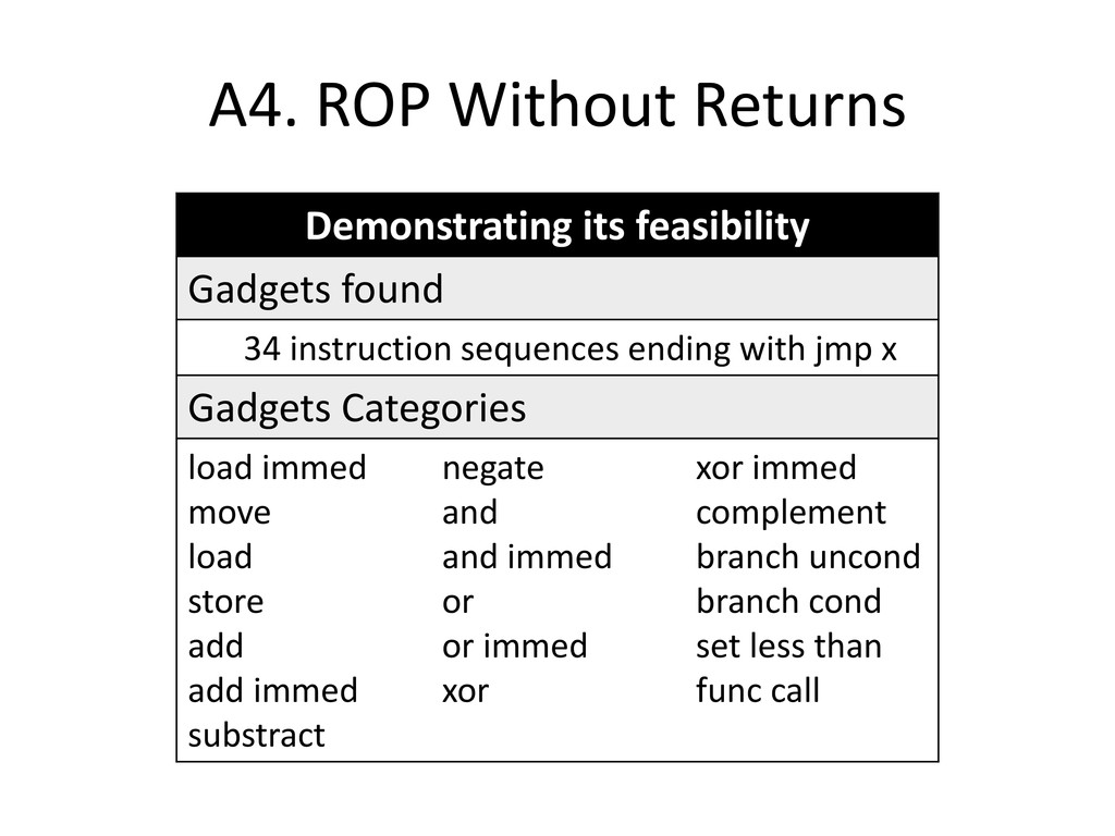 A4. ROP Without Returns Demonstrating its feasi...