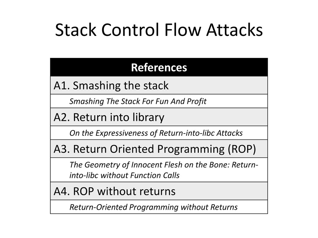 Stack Control Flow Attacks References A1. Smash...