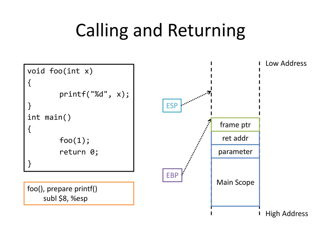 Calling and Returning void foo(int x) { printf(...