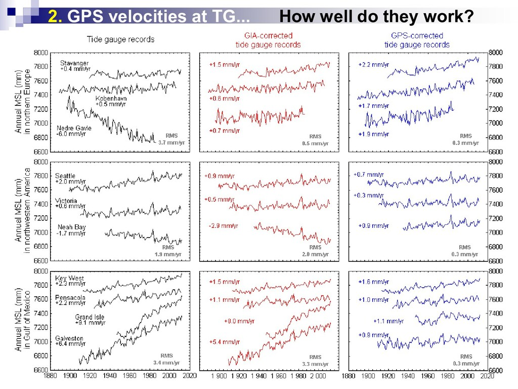 2. GPS velocities at TG... How well do they wor...