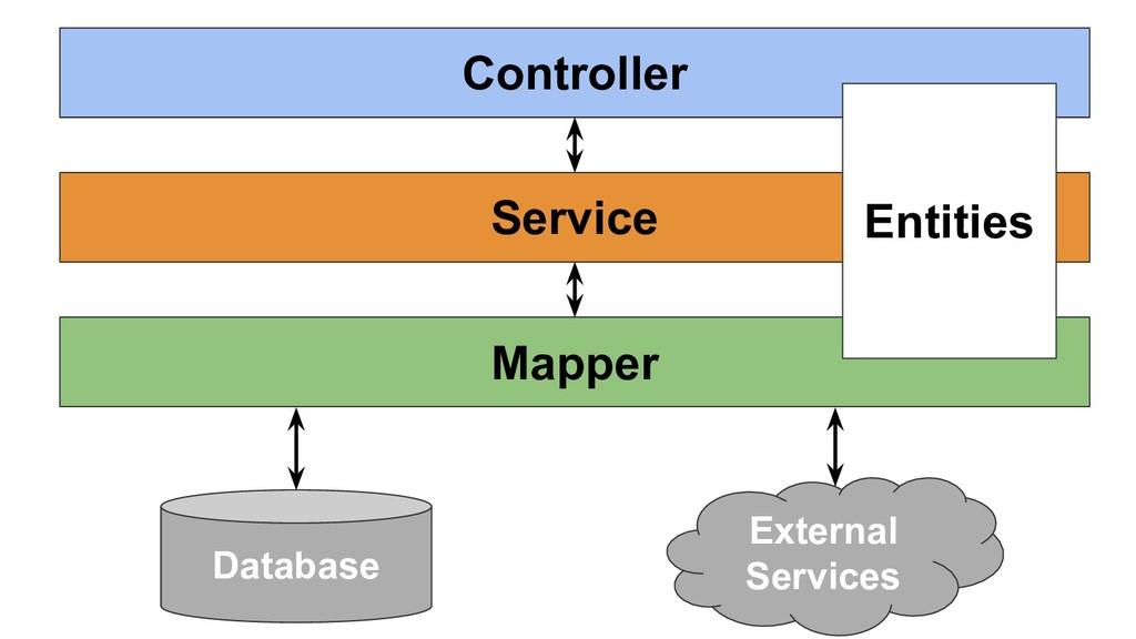 Controller Mapper Service Entities External Ser...