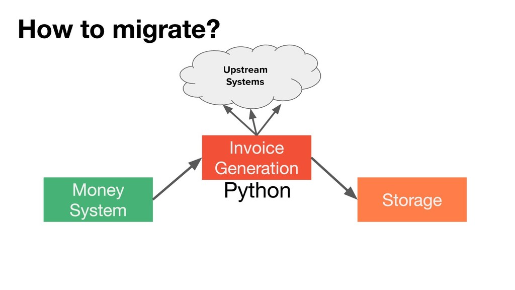 Upstream Systems