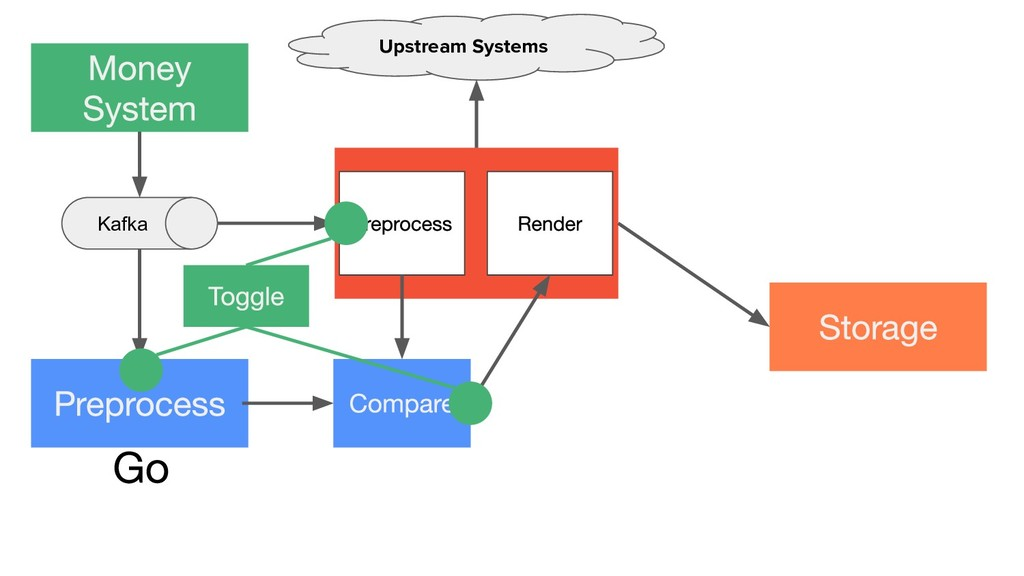 Kafka Upstream Systems