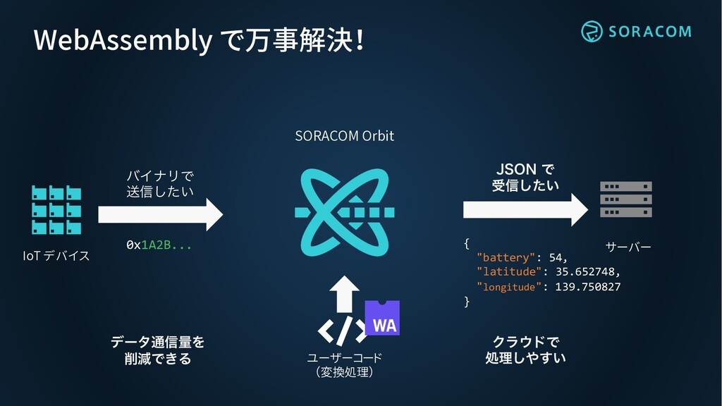 WebAssembly で万事解決! όΠφϦͰ ૹ৴͍ͨ͠ 0x1A2B... IoT デバ...