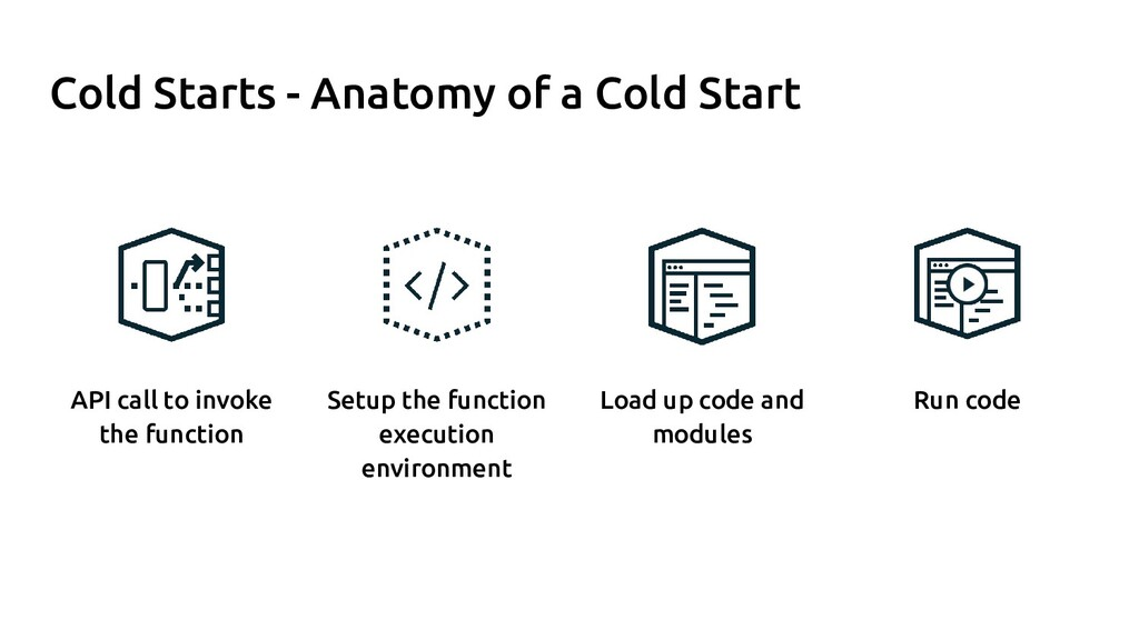 Cold Starts - Anatomy of a Cold Start Load up c...