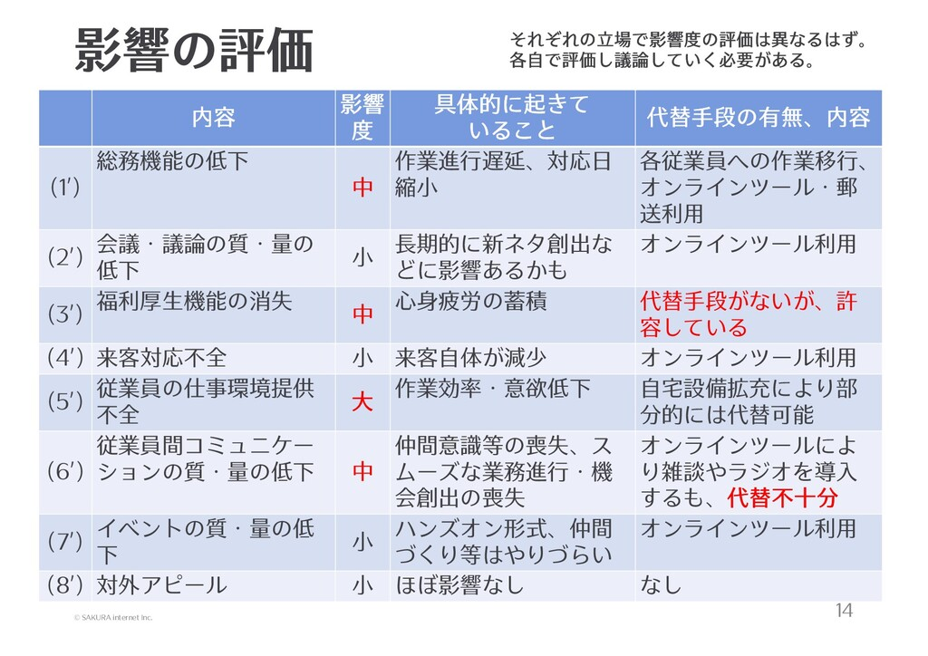 © SAKURA internet Inc. 影響の評価 14 内容 影響 度 具体的に起きて...