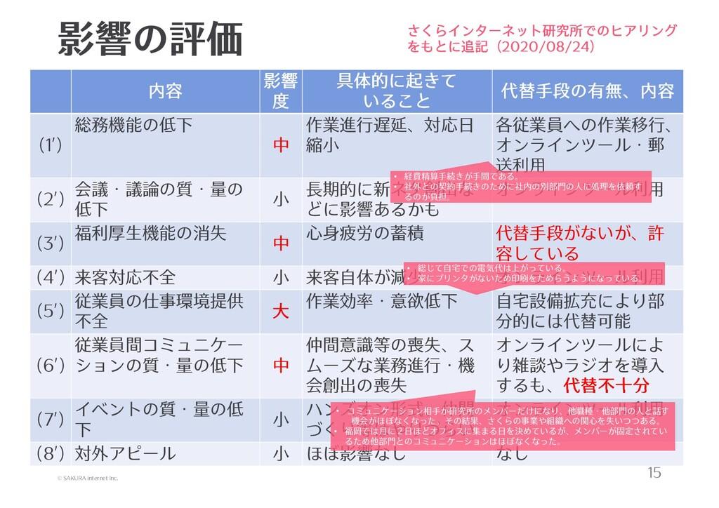 © SAKURA internet Inc. 影響の評価 15 内容 影響 度 具体的に起きて...