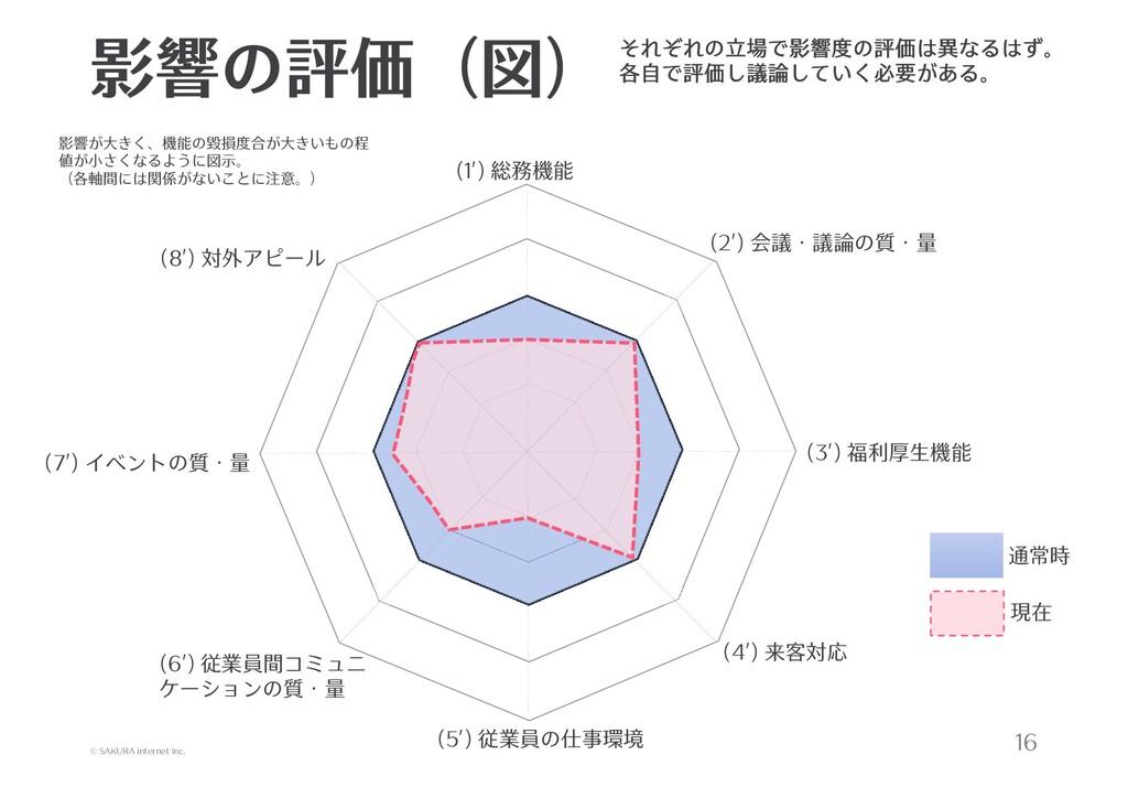 © SAKURA internet Inc. 影響の評価(図) 16 (1') 総務機能 (2...