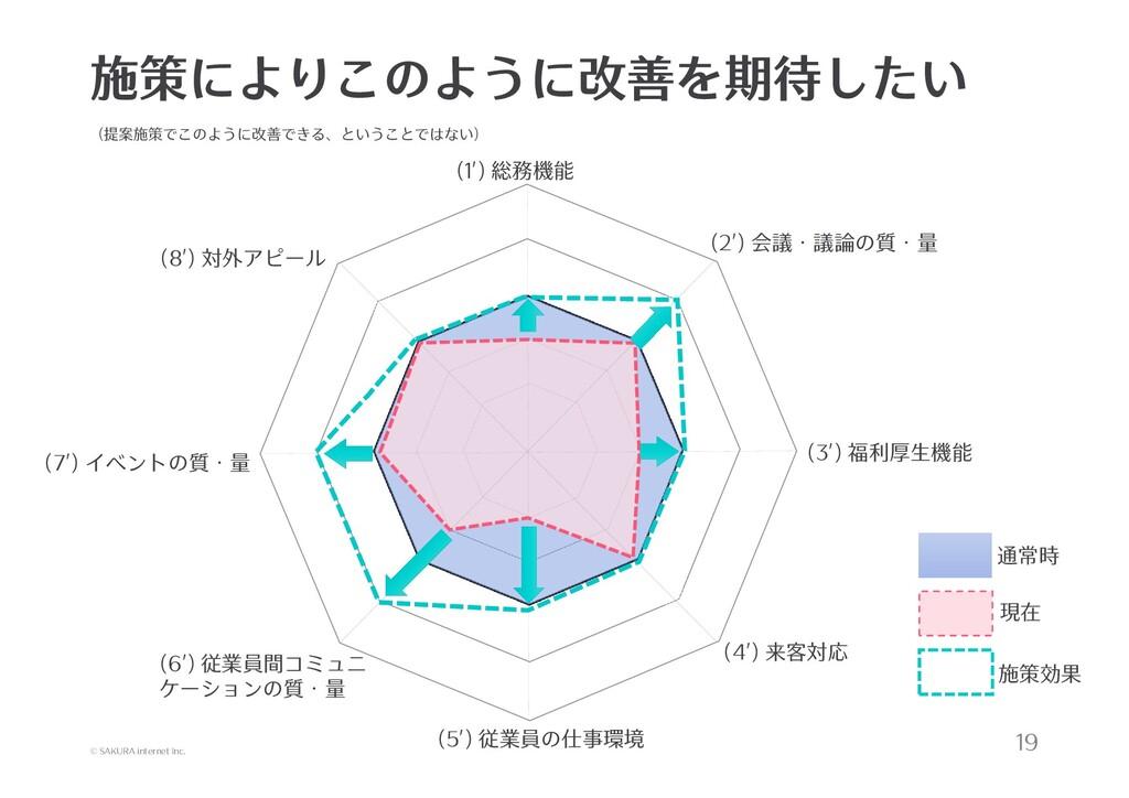 © SAKURA internet Inc. 施策によりこのように改善を期待したい 19 (1...