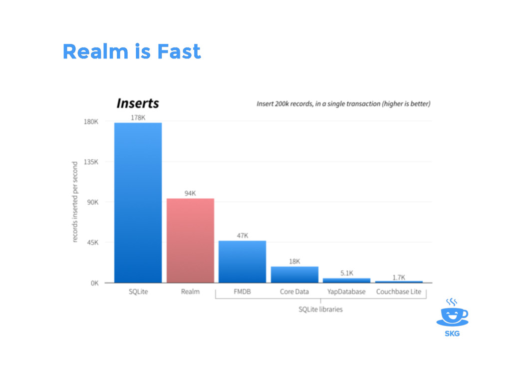 Realm is Fast Realm is Fast